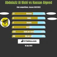 Abdulaziz Al Bishi vs Hassan Algeed h2h player stats