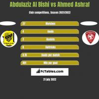 Abdulaziz Al Bishi vs Ahmed Ashraf h2h player stats