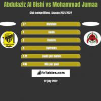 Abdulaziz Al Bishi vs Mohammad Jumaa h2h player stats