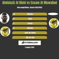 Abdulaziz Al Bishi vs Essam Al Muwallad h2h player stats