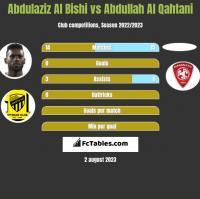Abdulaziz Al Bishi vs Abdullah Al Qahtani h2h player stats