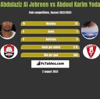 Abdulaziz Al Jebreen vs Abdoul Karim Yoda h2h player stats
