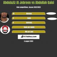 Abdulaziz Al Jebreen vs Abdullah Qaisi h2h player stats