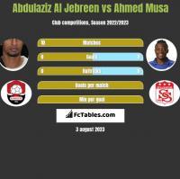 Abdulaziz Al Jebreen vs Ahmed Musa h2h player stats