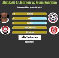Abdulaziz Al Jebreen vs Bruno Henrique h2h player stats