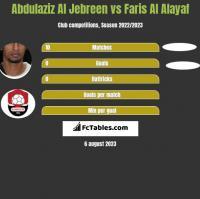 Abdulaziz Al Jebreen vs Faris Al Alayaf h2h player stats