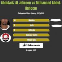Abdulaziz Al Jebreen vs Mohannad Abdul-Raheem h2h player stats