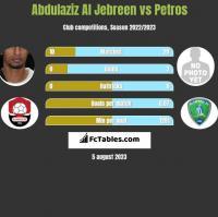 Abdulaziz Al Jebreen vs Petros h2h player stats