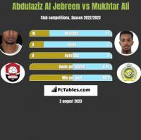 Abdulaziz Al Jebreen vs Mukhtar Ali h2h player stats