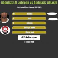 Abdulaziz Al Jebreen vs Abdulaziz Alnashi h2h player stats