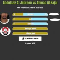 Abdulaziz Al Jebreen vs Ahmad Al Najai h2h player stats