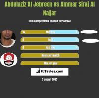 Abdulaziz Al Jebreen vs Ammar Siraj Al Najjar h2h player stats
