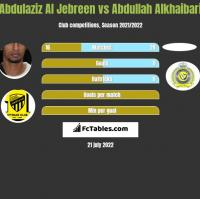Abdulaziz Al Jebreen vs Abdullah Alkhaibari h2h player stats