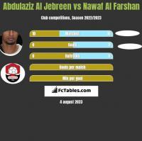 Abdulaziz Al Jebreen vs Nawaf Al Farshan h2h player stats