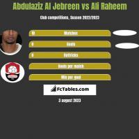 Abdulaziz Al Jebreen vs Ali Raheem h2h player stats