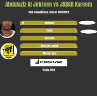 Abdulaziz Al Jebreen vs JABAR Kareem h2h player stats