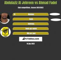 Abdulaziz Al Jebreen vs Ahmad Fadel h2h player stats