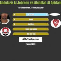 Abdulaziz Al Jebreen vs Abdullah Al Qahtani h2h player stats