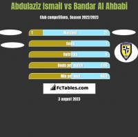 Abdulaziz Ismail vs Bandar Al Ahbabi h2h player stats