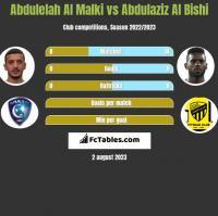 Abdulelah Al Malki vs Abdulaziz Al Bishi h2h player stats