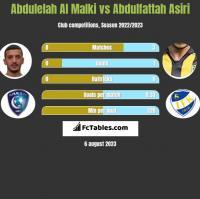 Abdulelah Al Malki vs Abdulfattah Asiri h2h player stats