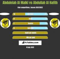 Abdulelah Al Malki vs Abdullah Al Hafith h2h player stats
