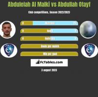Abdulelah Al Malki vs Abdullah Otayf h2h player stats