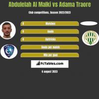 Abdulelah Al Malki vs Adama Traore h2h player stats