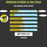 Abdulelah Al Malki vs Aleo Cisse h2h player stats