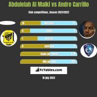 Abdulelah Al Malki vs Andre Carrillo h2h player stats