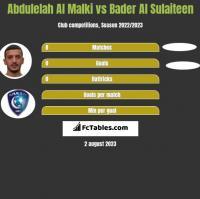 Abdulelah Al Malki vs Bader Al Sulaiteen h2h player stats