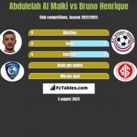 Abdulelah Al Malki vs Bruno Henrique h2h player stats