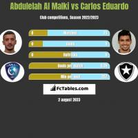 Abdulelah Al Malki vs Carlos Eduardo h2h player stats