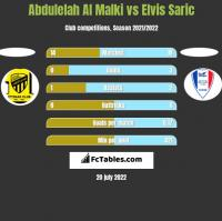 Abdulelah Al Malki vs Elvis Saric h2h player stats