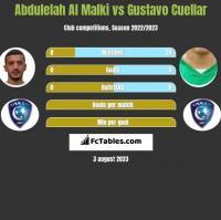 Abdulelah Al Malki vs Gustavo Cuellar h2h player stats