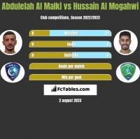 Abdulelah Al Malki vs Hussain Al Mogahwi h2h player stats