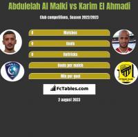 Abdulelah Al Malki vs Karim El Ahmadi h2h player stats