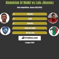 Abdulelah Al Malki vs Luis Jimenez h2h player stats