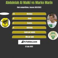 Abdulelah Al Malki vs Marko Marin h2h player stats