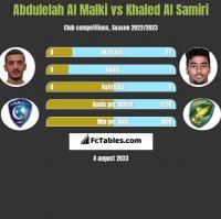 Abdulelah Al Malki vs Khaled Al Samiri h2h player stats