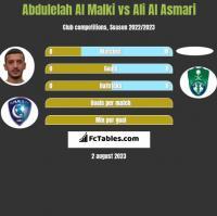 Abdulelah Al Malki vs Ali Al Asmari h2h player stats