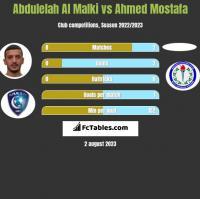 Abdulelah Al Malki vs Ahmed Mostafa h2h player stats