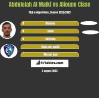 Abdulelah Al Malki vs Alioune Cisse h2h player stats