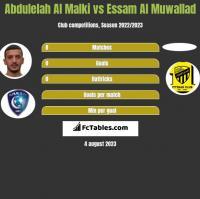 Abdulelah Al Malki vs Essam Al Muwallad h2h player stats