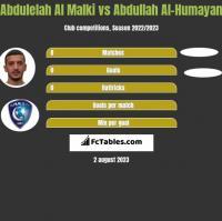 Abdulelah Al Malki vs Abdullah Al-Humayan h2h player stats