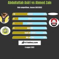 Abdulfattah Asiri vs Ahmed Zain h2h player stats