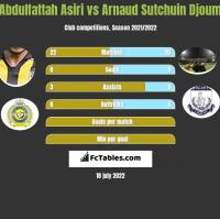 Abdulfattah Asiri vs Arnaud Sutchuin Djoum h2h player stats