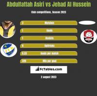 Abdulfattah Asiri vs Jehad Al Hussein h2h player stats
