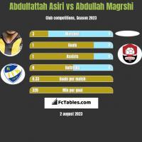 Abdulfattah Asiri vs Abdullah Magrshi h2h player stats