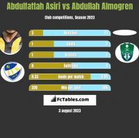 Abdulfattah Asiri vs Abdullah Almogren h2h player stats